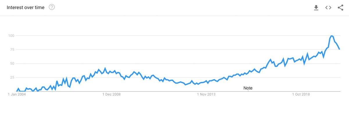 SiteGround Popularity
