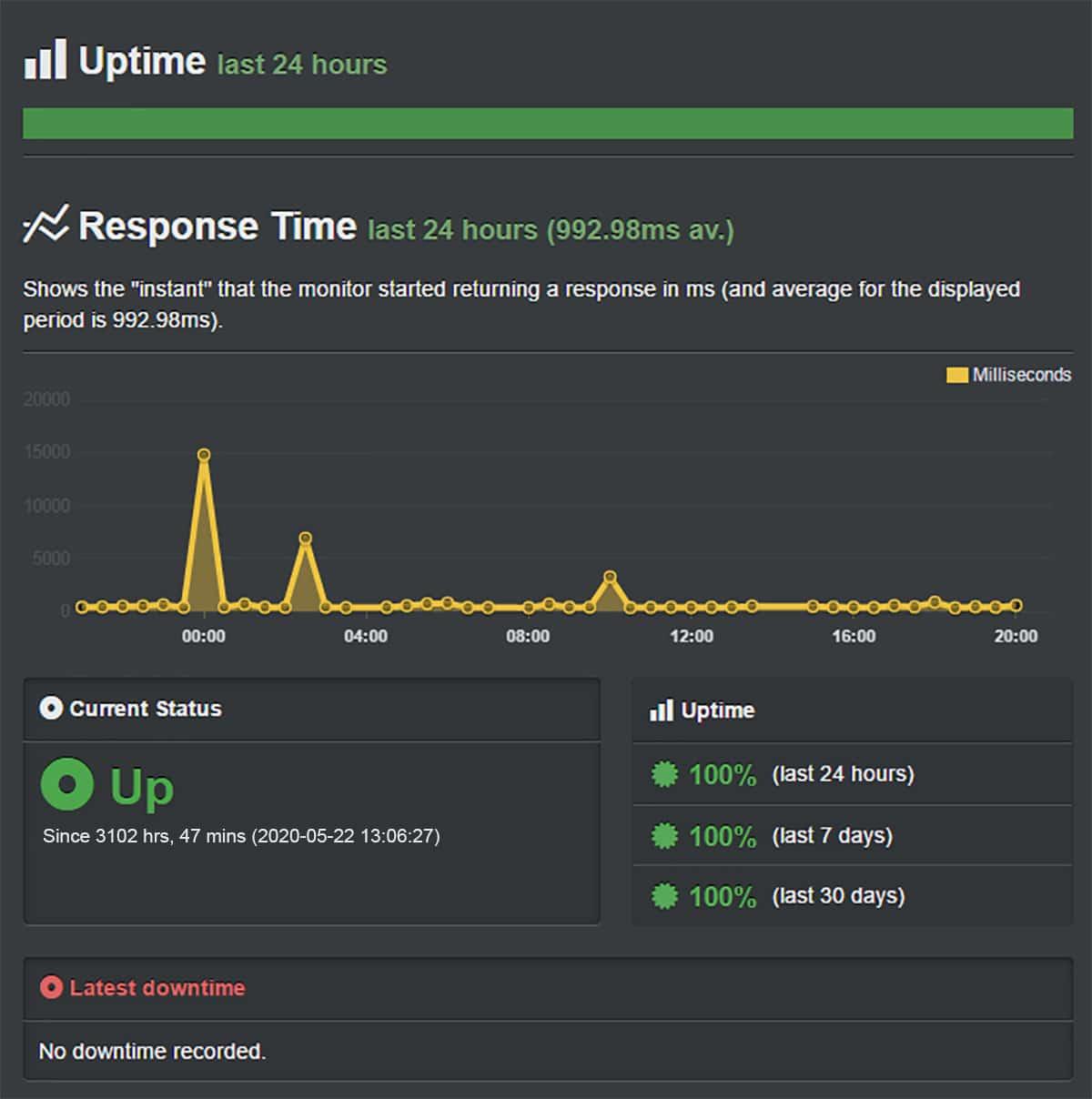 siteground uptime Test